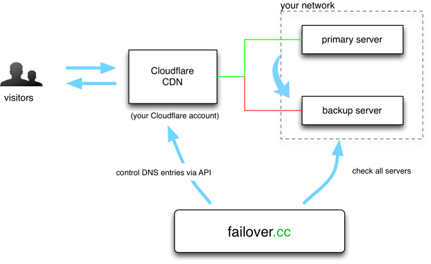failover.cc overview image